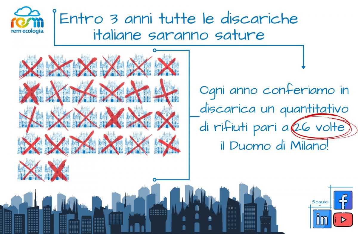 Entro 3 anni tutte le discariche italiane saranno sature